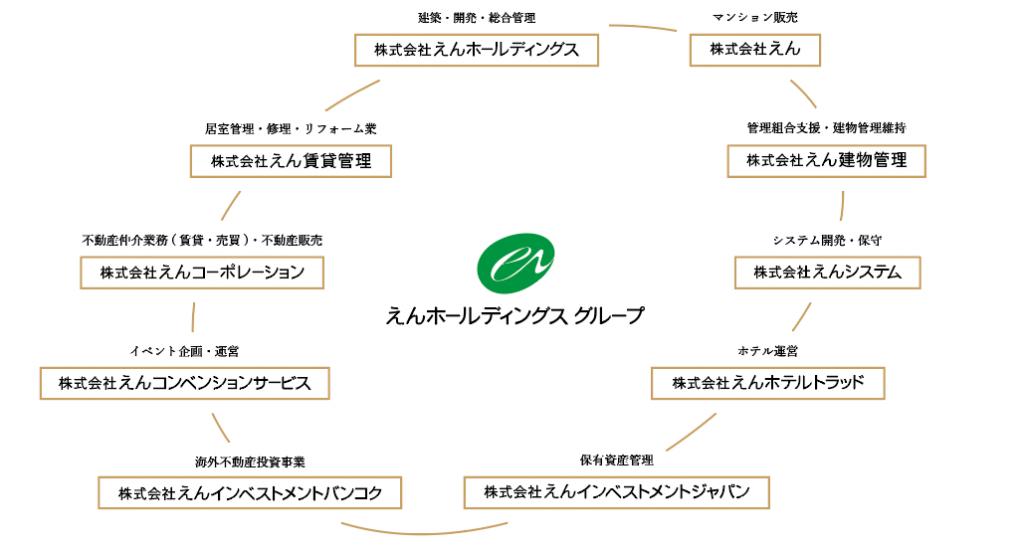 グループ図 2